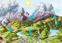 Ivan Stalio | Geography | Space | Maps | The Water Cycle | Il Ciclo dell'Acqua